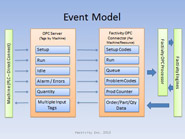 events-model